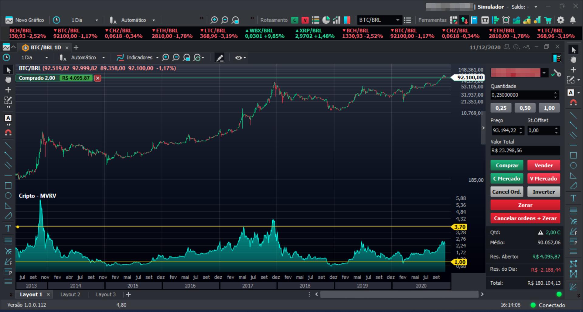 Gráfico Preço X indicador MVRV Bitcoin