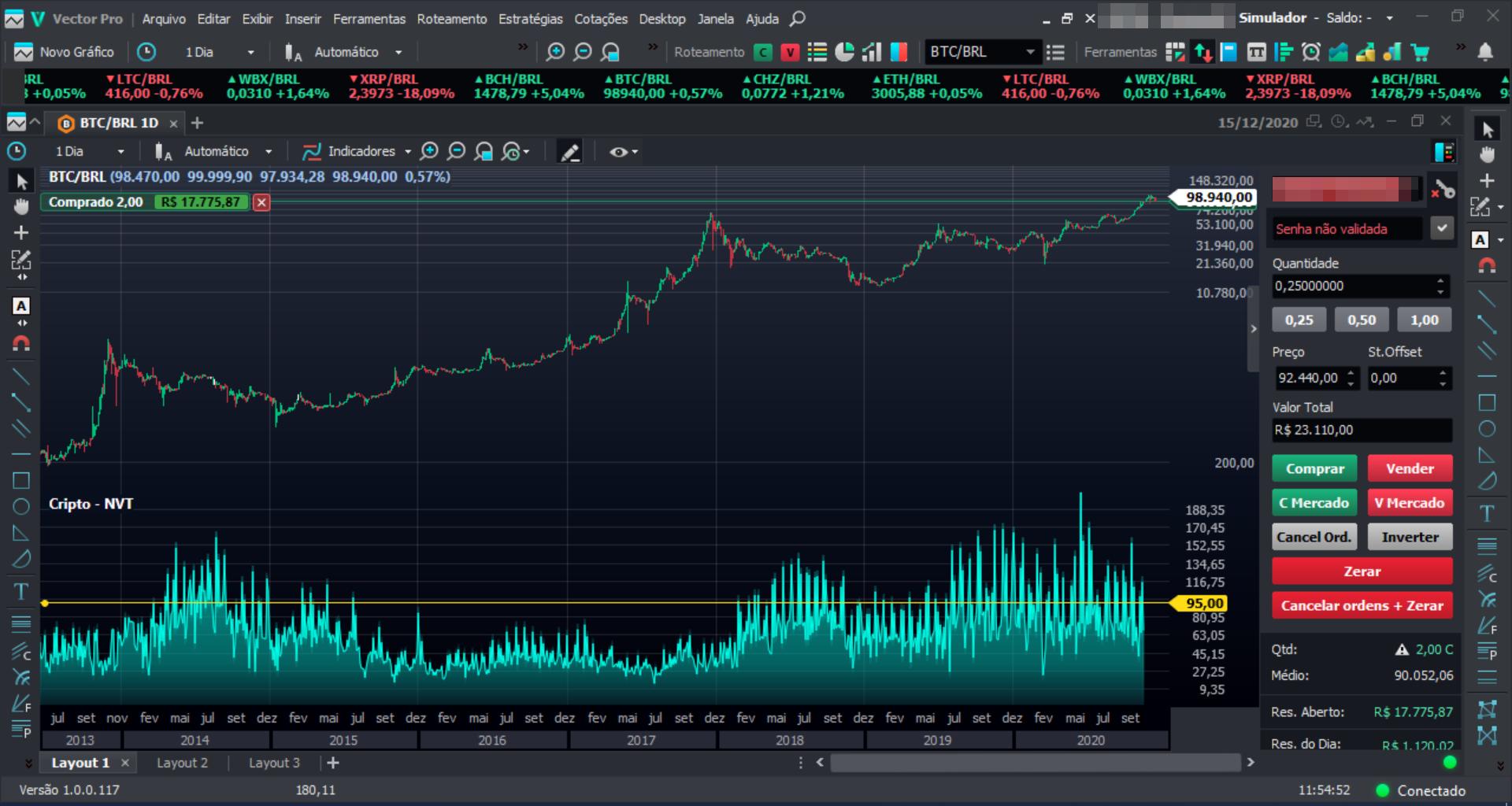 Gráfico Preço X indicador NVT