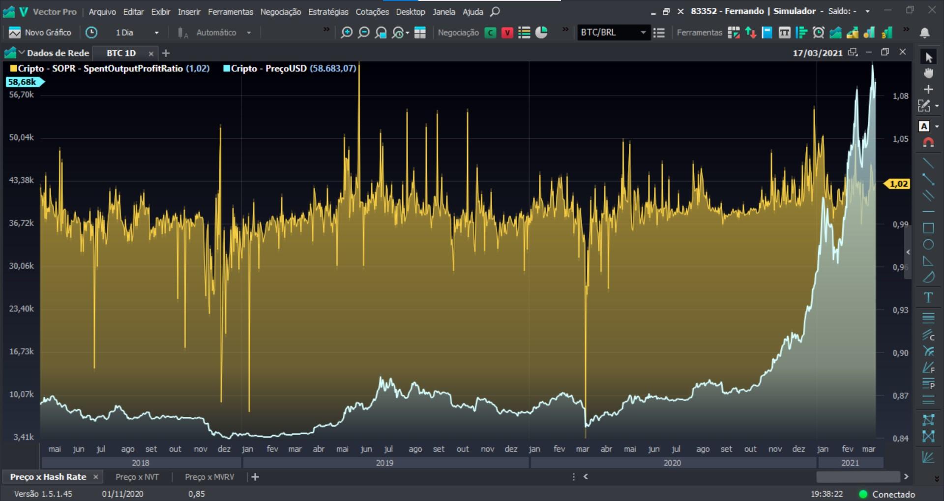 Spent Output Profit Ratio - Vector Pro
